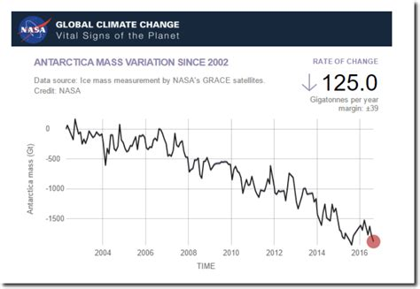 climate change vital signs of the planet study finds settled science at nasa the deplorable climate science blog