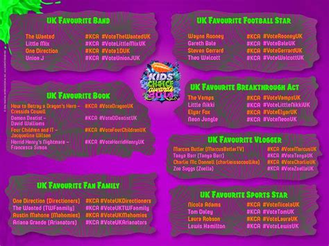 kca 2011 vote nickelodeon kids choice awards nominee nickalive nickelodeon uk launches twitter voting for the