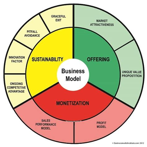Business Models For Dummies business models for dummies highlights business model