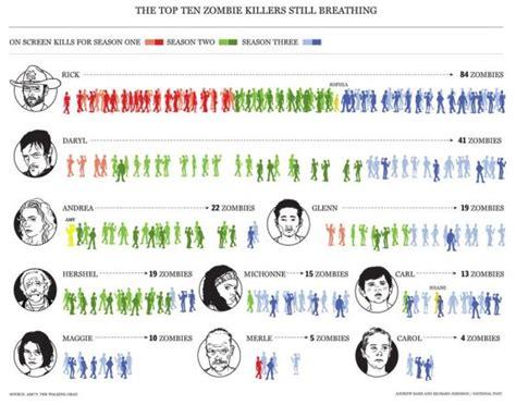 kill count walking dead kill count picture ebaum s world