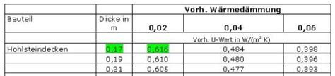 wert des hauses berechnen u wert hohlsteindecken berechnen mit tabellen