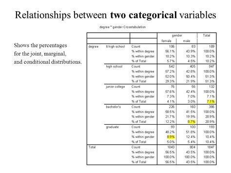 pattern of relationships between variables ch 2 and 9 1 relationships between 2 variables ppt video