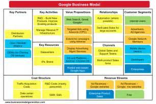 business model business model canvas as a creativity tool birna dr 246 fn birgisd medium