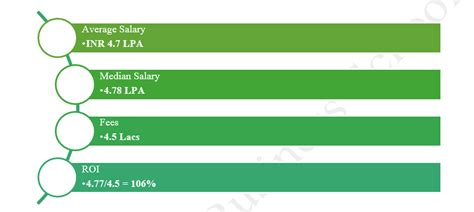 Vanguard Business School Mba Fees by Placements Vanguard Business School Class Of