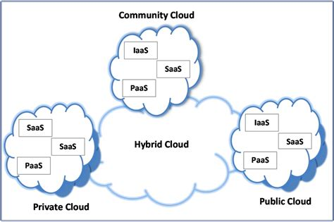 research paper on cloud computing security research papers cloud computing security best free