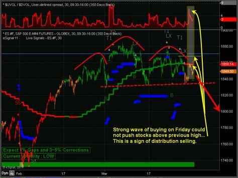 Etf Swing Trading System Wudekasuti Web Fc2 Com