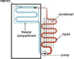 how refrigerator works diagram on what principle does a refrigerator work quora