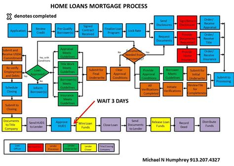 procedure for housing loan changes in the home loan process the big picture