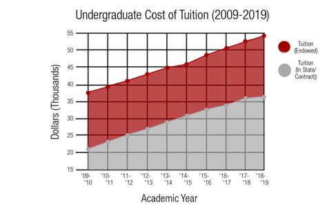 Cornell Mba 2year Tuition by Cornell Raises Undergraduate Tuition By 3 75 Percent For