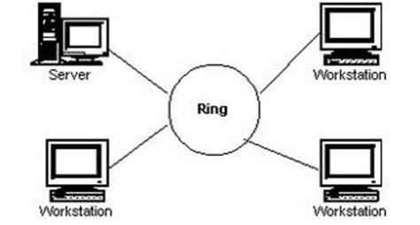 pengertian layout kabel pengertian topologi bus ring star kakakdedex