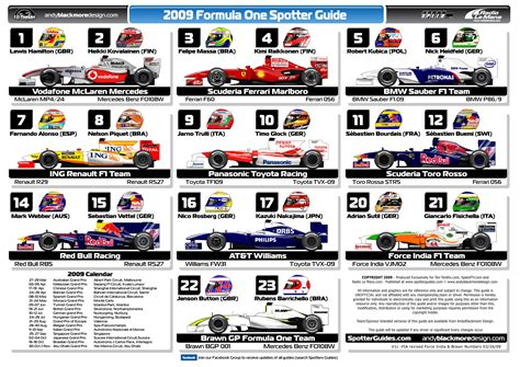 a spotter s guide ridebuyers march 2009