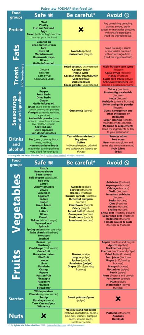 Fodmap Detox Symptoms by Chart For Fructose Malabsorption Sufferers Sugar And