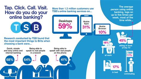 call tsb bank tap click call visit how do you do your banking tsb