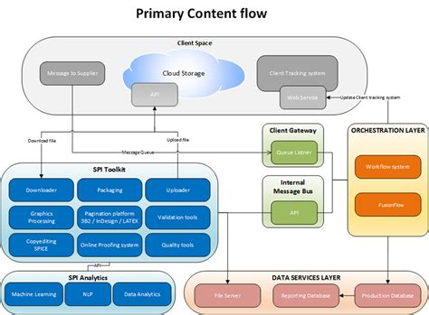 workflow application platform workflow automation software database design spi global