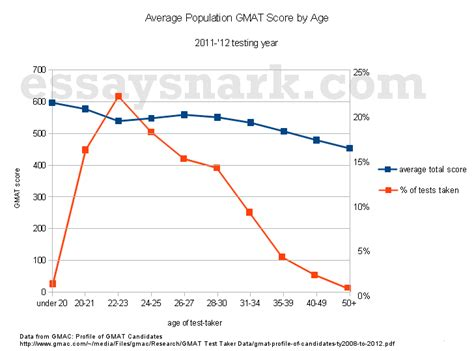 Average Mat Score by Why Do Gmat Scores Go In Populations