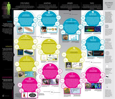 design forecast 10 trends to 13 trend maps visualizations of the future emergent by design mapping trends