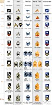 Pic military ranks some military ranks for navy army and air force