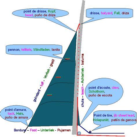 catamaran definition en francais les r 233 glages de voile r 233 glage de grand voile r 233 glage de