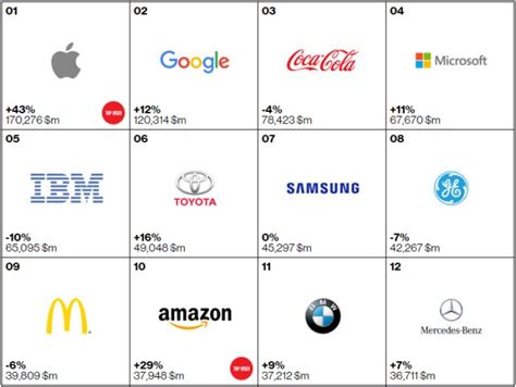 most popular teen brands 2014 top 10 most valuable brands in the world 2015