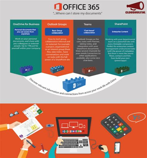 Office 365 Portal Explained Infographic When Use What When Working With Documents In