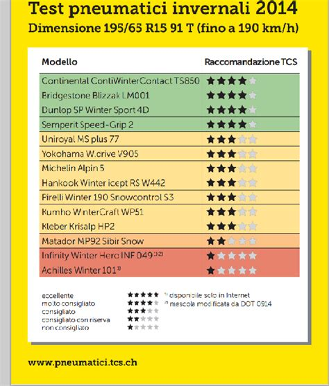 gomme invernali test pneumatici invernali 2014 i risultati test tcs