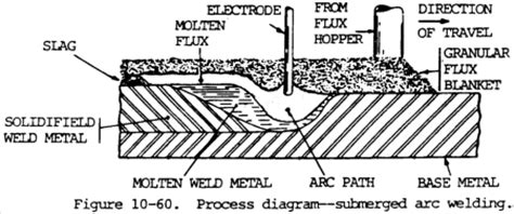 submerged arc welding diagram great information on saw or submerged arc welding weld guru