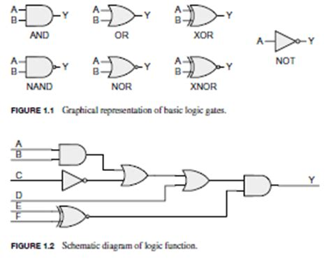 logic behind pattern in c boolean logic algebra and logic gates basics and tutorial