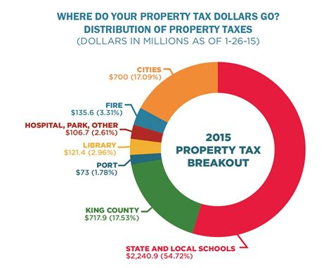 King County Property Records 2015 Property Tax