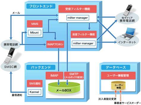 mail sosystem co jp loc us ossによる携帯電話メールサーバ構築支援サービス mdis
