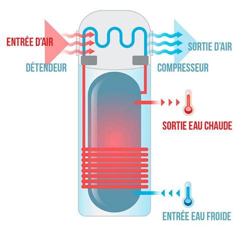 fonctionnement d un chauffe eau 4397 chauffe eau