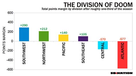 Mba Divisions by Atlantic Division Woes Leaving A Stain On This Nba Season