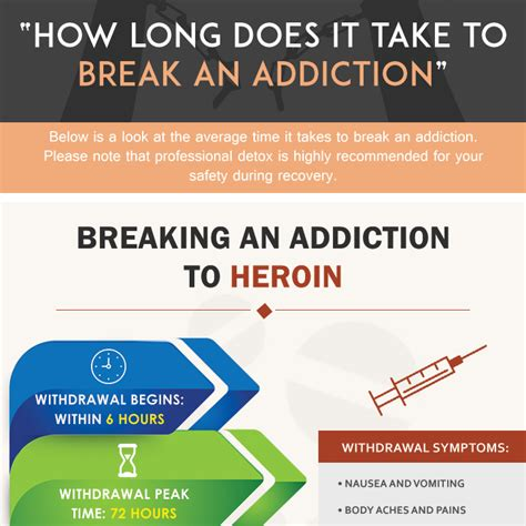 How Does It Take To Detox From Narcotics by Breaking Addiction How Does It Take To An
