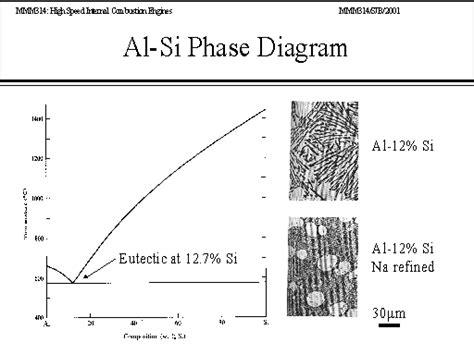 al si phase diagram al si phase diagram