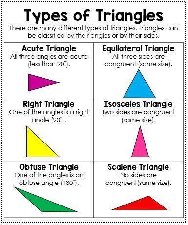 types  triangles anchor chart  mini anchor chart