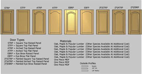 Cabinet Order by Winfield Cabinets Benton Ar Cabinet Door Orders