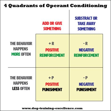 Behavior Modification Uses Learning Principles To Change S Actions Or Feelings by Operant Conditioning Using Positive Vs Negative