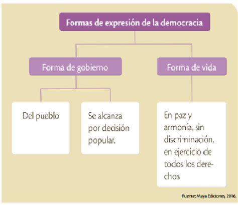tipo de gobierno en ecuador la democracia moderna su significado radical educaci 211 n