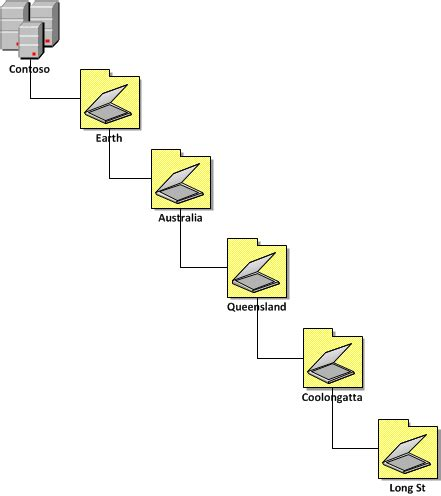 active directory structure diagram active directory structure guidelines part 1