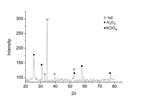 xrd pattern for nacl fig 6 xrd pattern of neodymium deposite on graphite