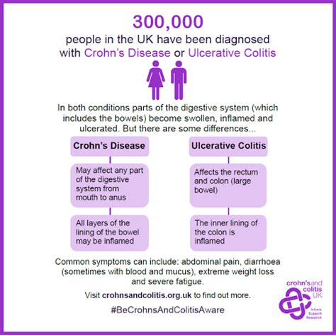 crohn s the other c word crohn s disease court reporting and custody battles books crohn s and colitis awareness week promptus et fidelis