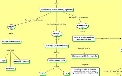 banca etica salvados e learning conocimiento en mapa conceptual el