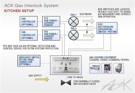 gas solenoid valve wiring diagram fuse box and wiring