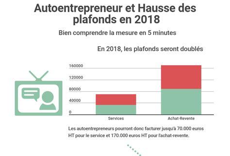 Auto Entrepreneur Plafond by Infographie Autoentrepreneur R 233 Forme Des Plafonds Et Tva