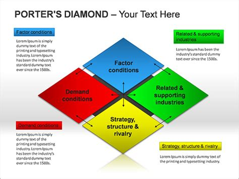 Porters Diamond PPT Diagrams & Chart & Design ID