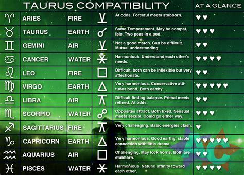 taurus compatibility chart zodiac astrology what s yo