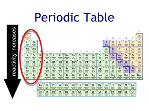 Reactivity Trend Periodic Table by Periodic Table Trends Reactivity