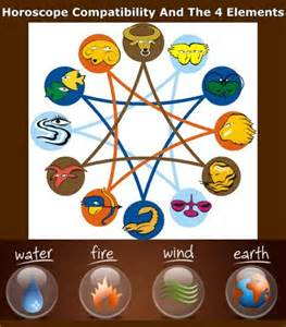 horoscope compatibility and the 4 elements leo combined