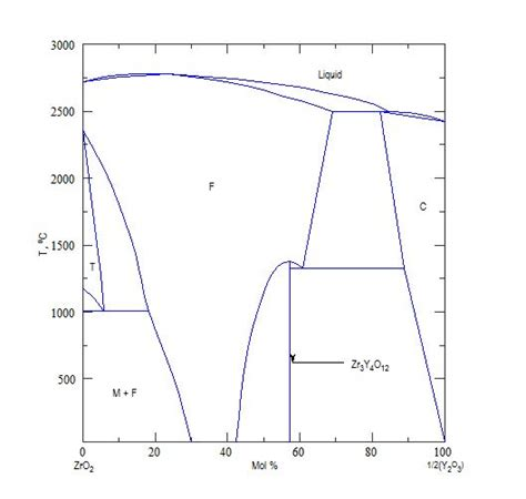 phase diagrams for ceramists for ysz s yttria depletion do yttria come out from cubic