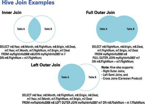 venn diagram for dummies inner join venn diagram wiring diagram
