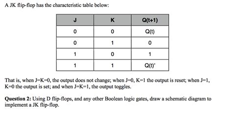 t flip flop table solved a jk flip flop has the characteristic table below